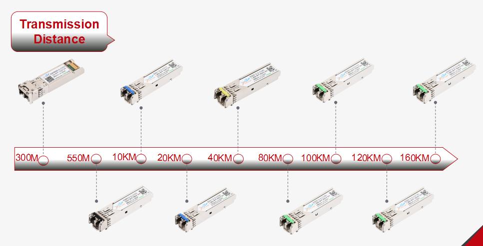 Cómo Elegir El Módulo óptico Correcto